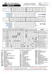 095 B777 DG Cargo Loading A41-1.pdf